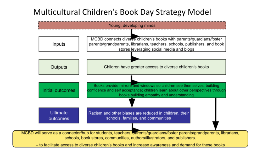 Multicultural Children's Book Day Theory of Change Strategy Model